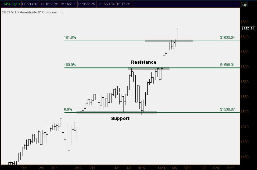 SPX Fibonacci Chart_2013