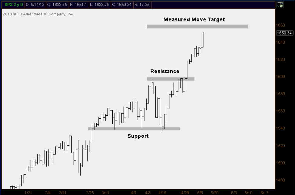 SPX Measured Move Chart, price targets