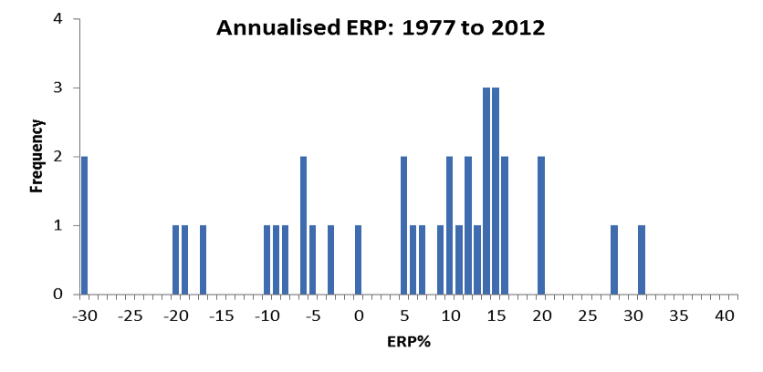 equity risk premium historical data 1977 to 2012