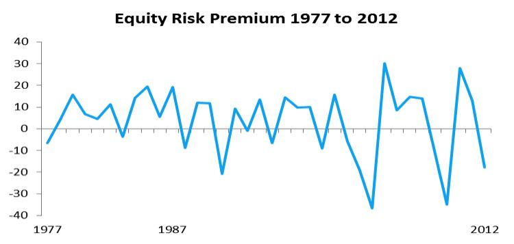 equity risk premium historical data set 1977 to 2012
