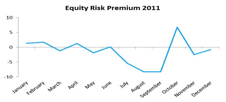 equity risk premium historical data, 2011