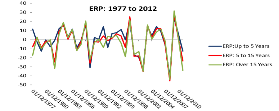 equity risk premium historical data 1977 to 2012 chart