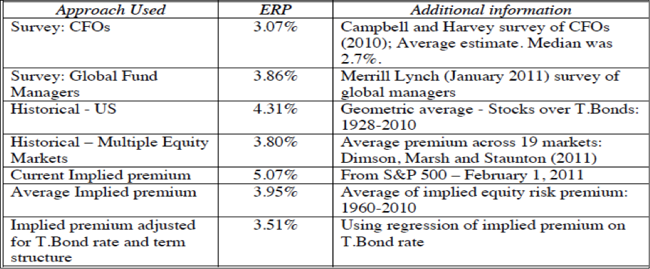 equity risk premium theories_table