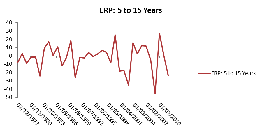 equity risk premium historical data 5 to 15 years