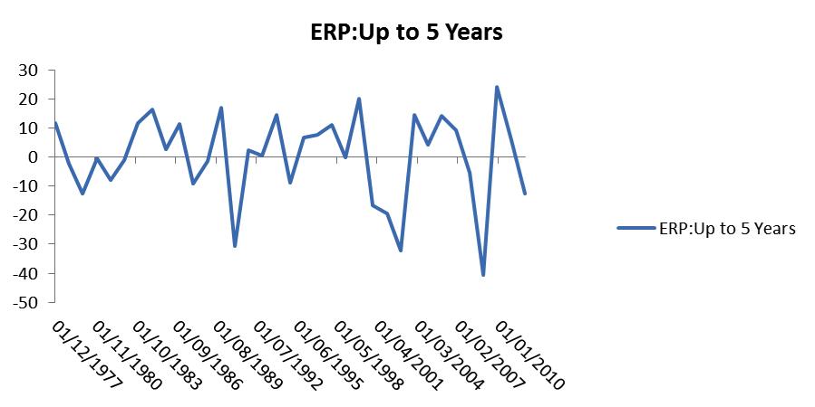 equity risk premium historical data 5 years chart