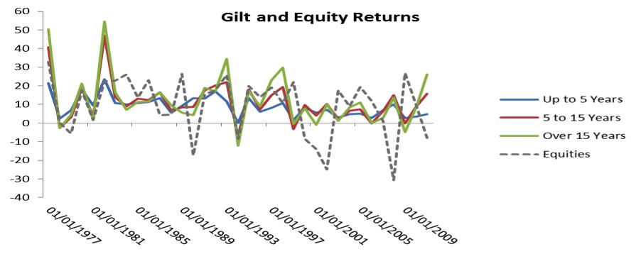 gilt vs equity returns