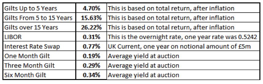 equity risk premium historical data, gilts vs rates