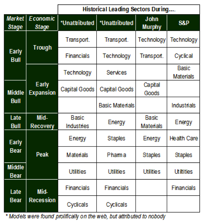 sector leadership by market cycle