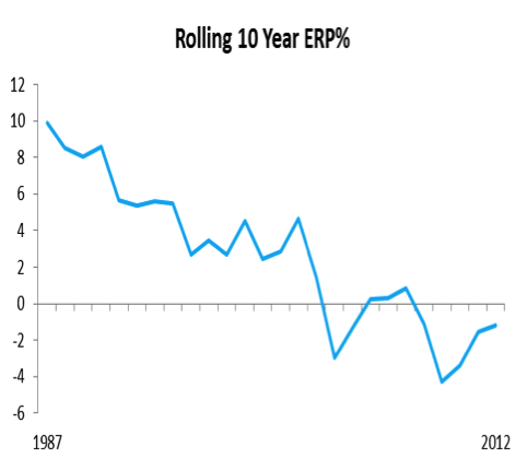 rolling 10yr equity risk premium graph
