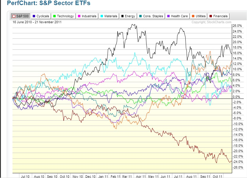 sector leadership chart 2010 to 2011