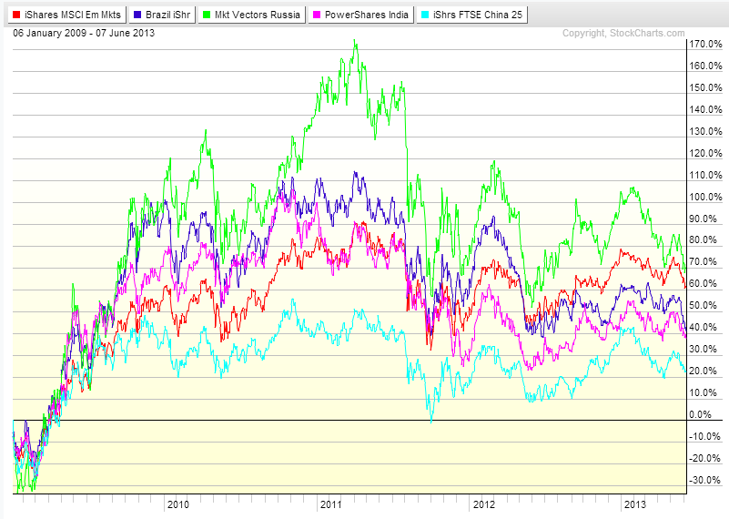 BRIC Markets Chart_2009-2013
