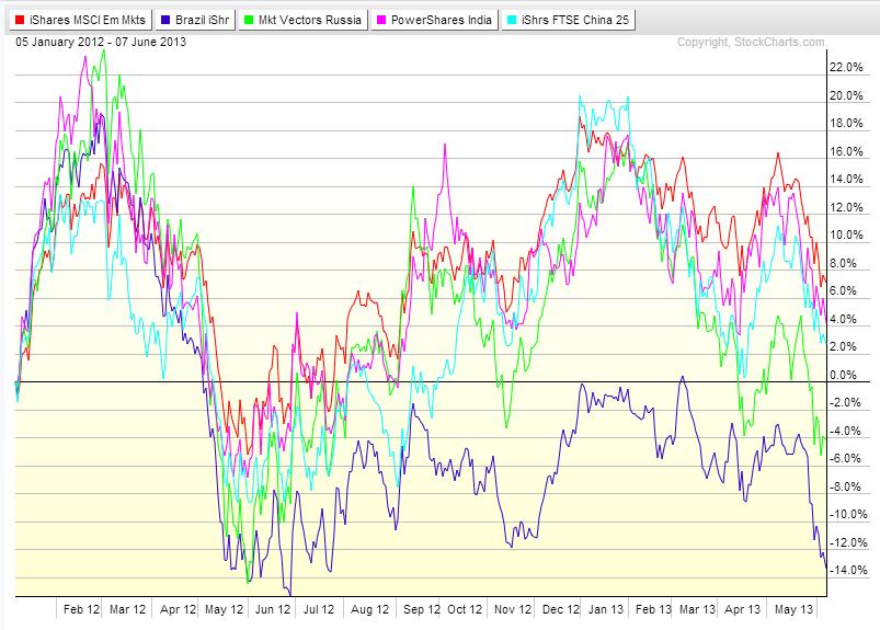 BRIC Markets Chart_2012-2013