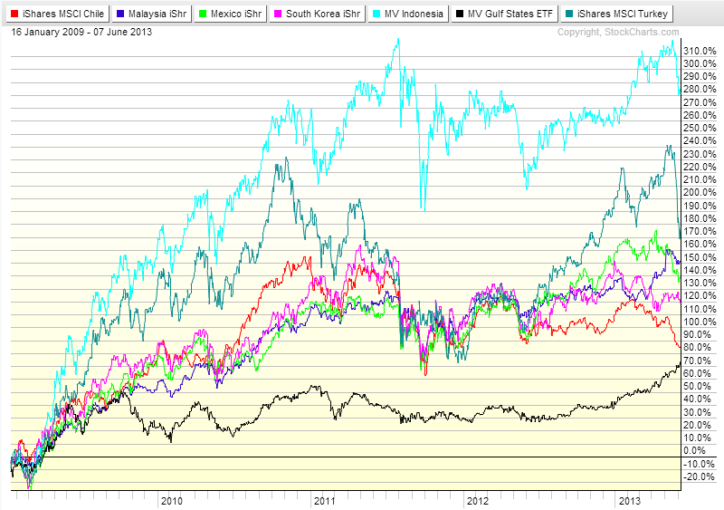 Emerging Markets Chart ex-BRIC_2009-2013