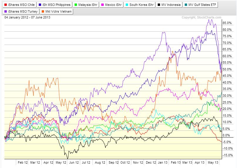 Emerging Markets Chart ex-BRIC_2012-2013