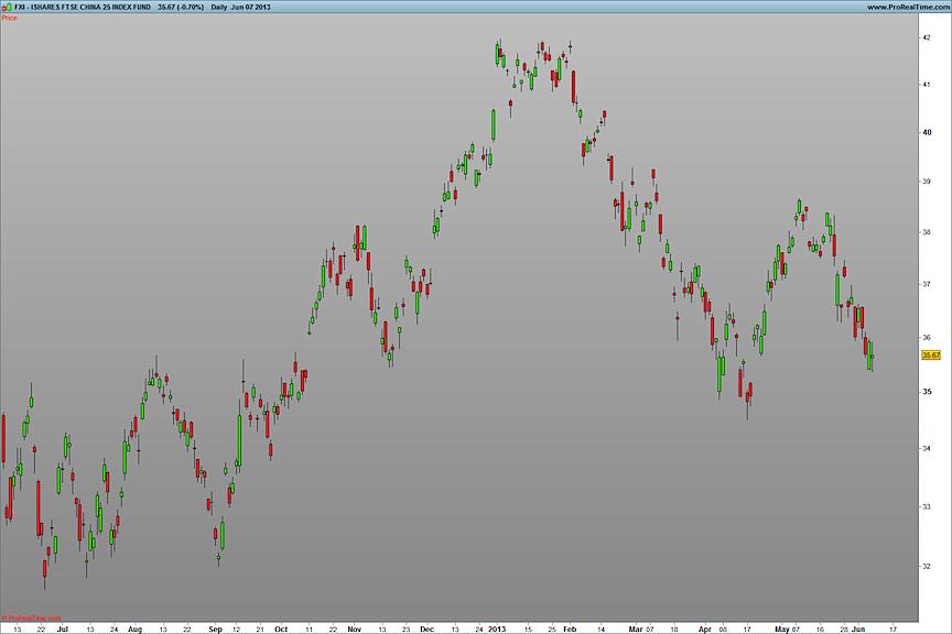fxi stock chart analysis