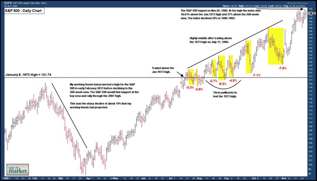 bull market bend or break  key levels to watch