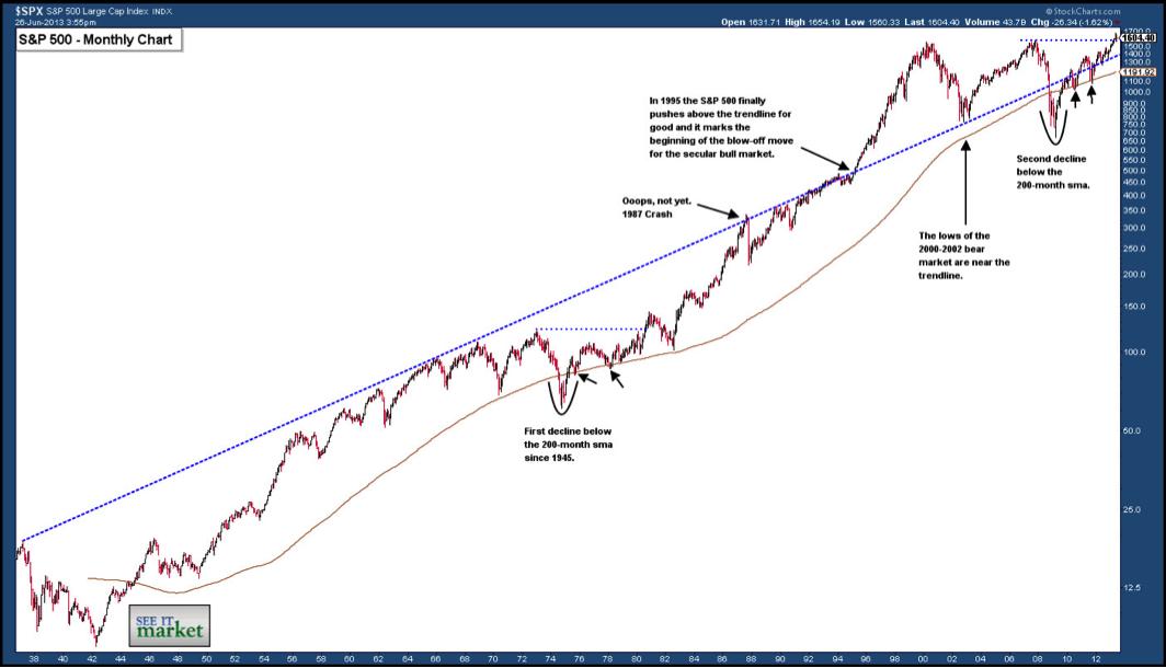 SP 500 bull market chart 1937-2013