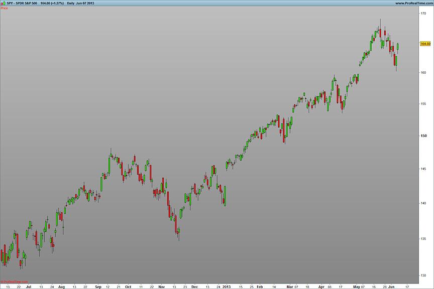 SPDR S&P 500_June 2013