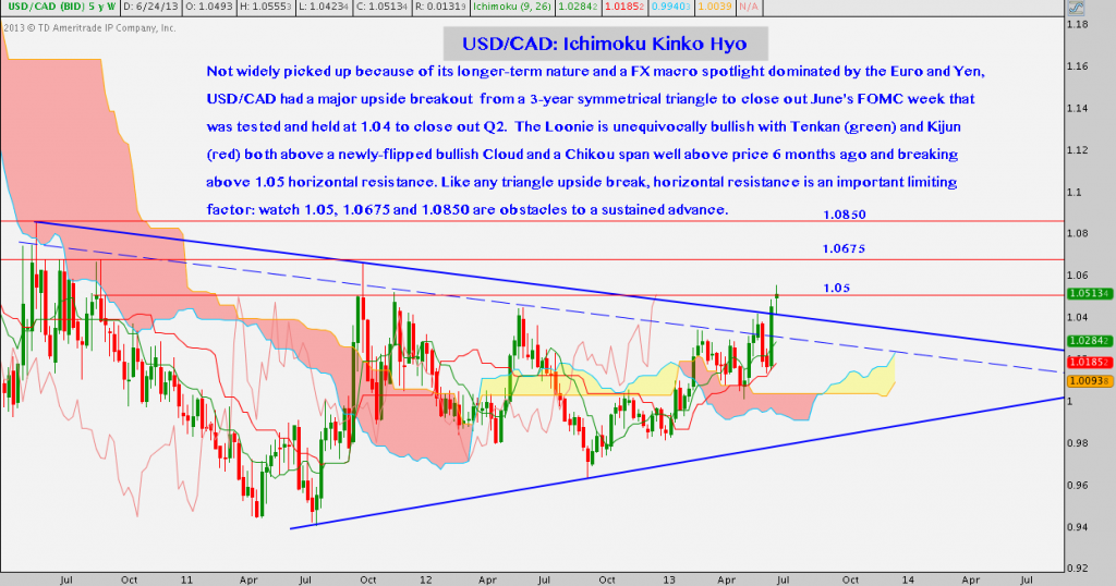 USDCAD, Forex