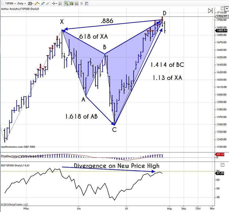 A Bearish Bat Pattern And A Look At The Dow Divergence
