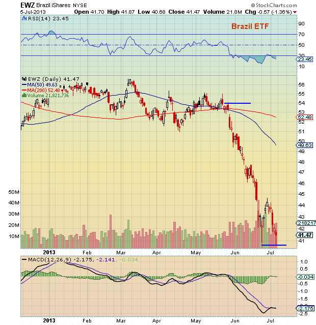 brazil stock market chart