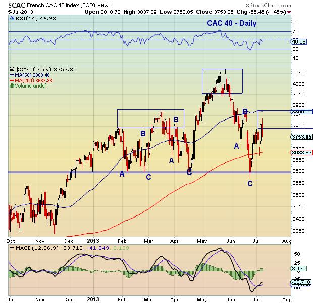 cac40 stock market chart