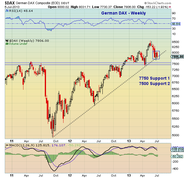 german dax chart, global markets