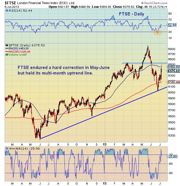 ftse market chart, global markets