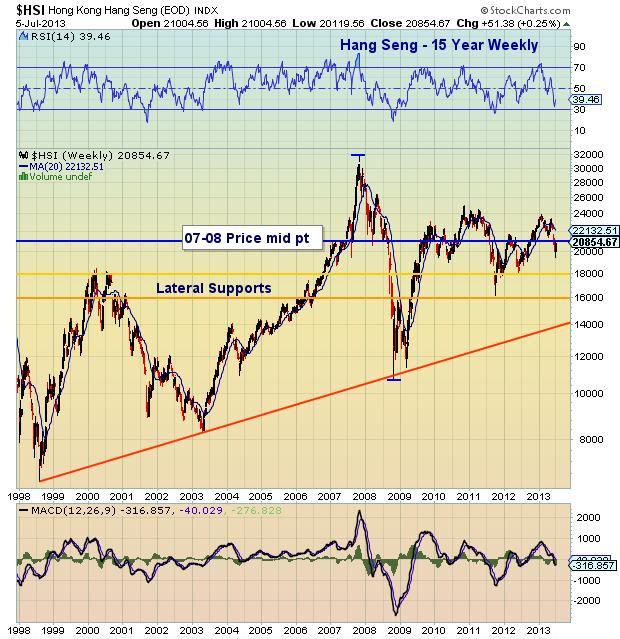 hang seng market chart, global markets