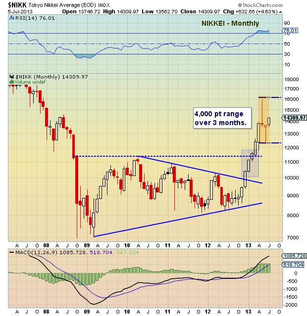 Nikkei stock market chart, global markets
