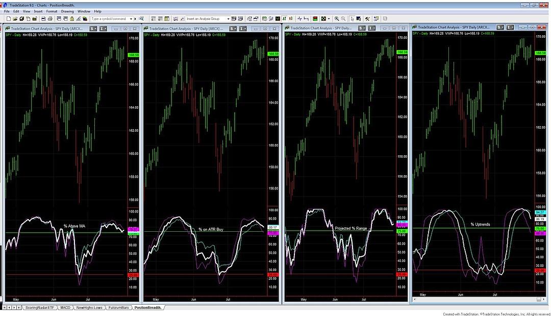 market breadth chart