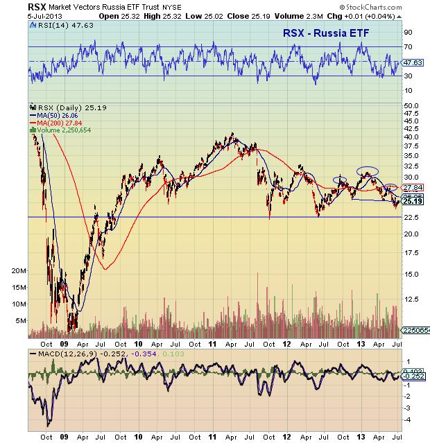 russia stock market chart