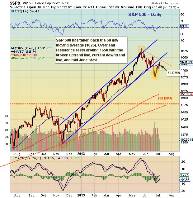 sp 500 chart, global markets