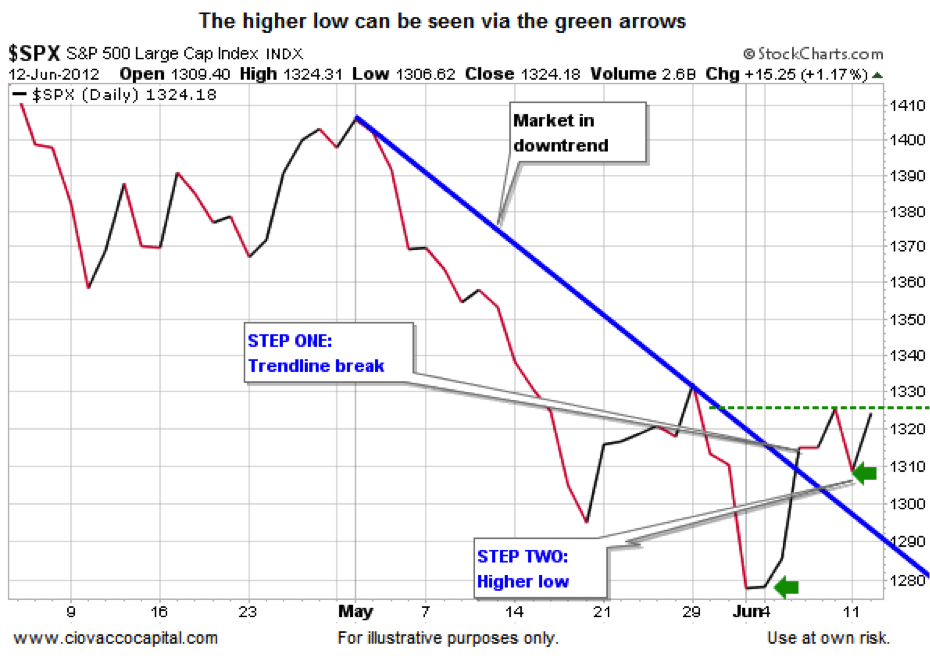 SPX stock market trends chart, 2012