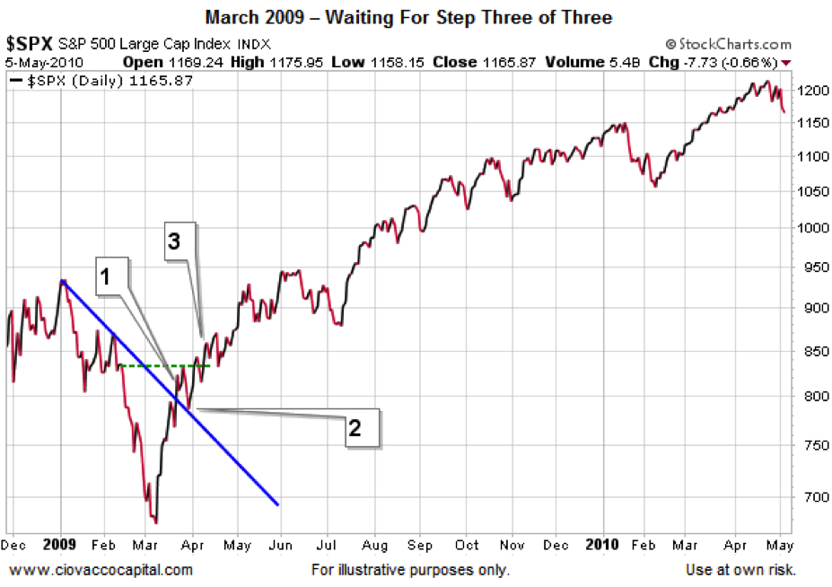 2009 Stock Market Bottom Chart
