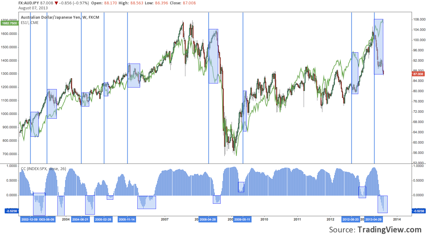 AUDJPY, stock sell off