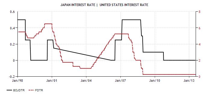 BOJ Fed Rates, stock selloff