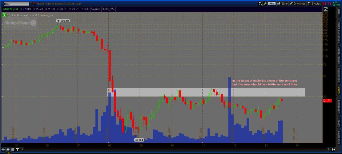 mgi stock chart analysis