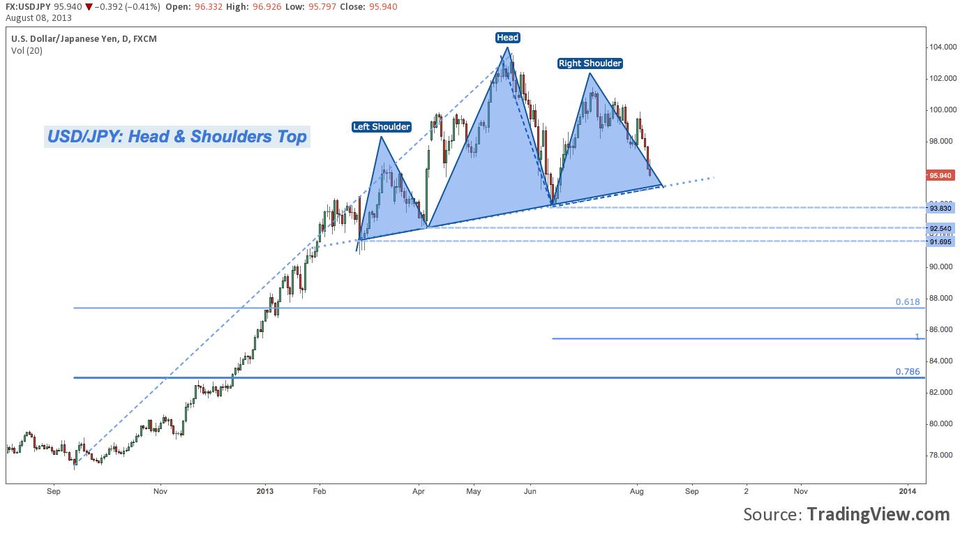 US Dollar Index, Yen