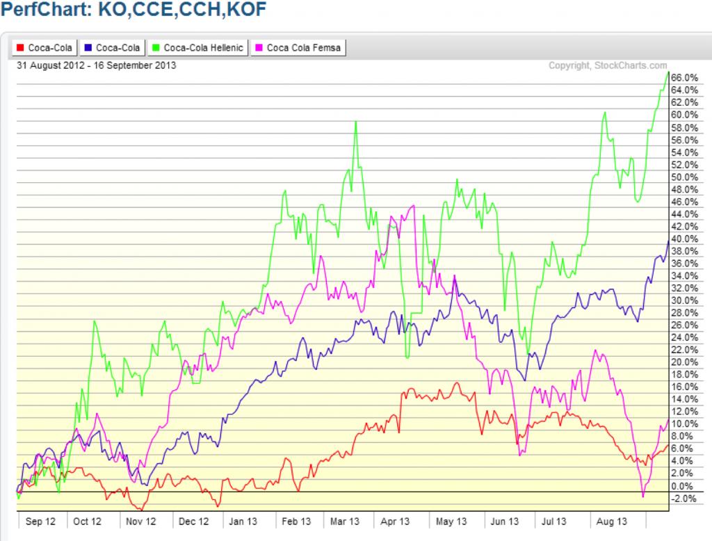 KO Basket Trading Chart