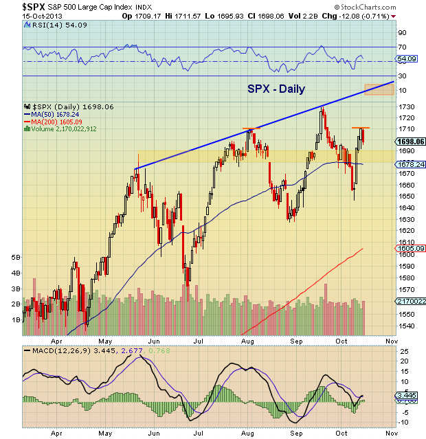 spx correction pattern
