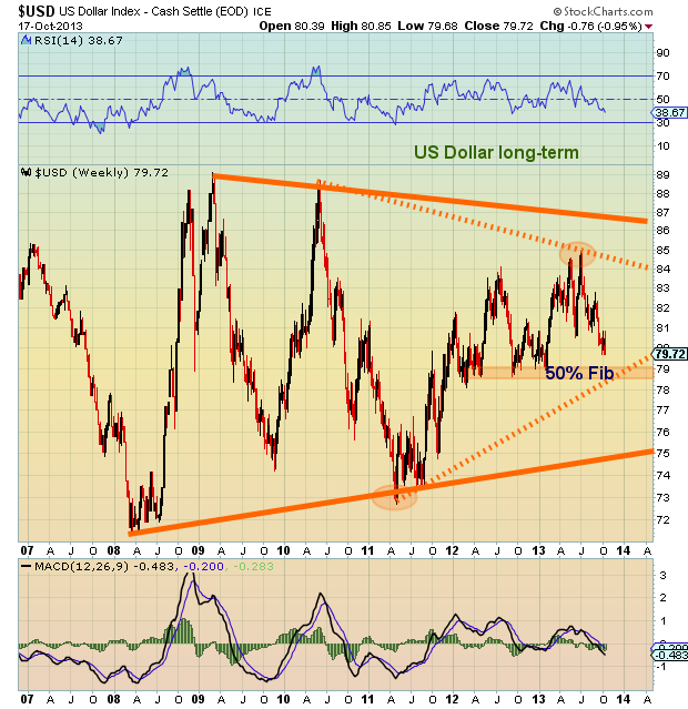 US Dollar Technical Chart_2013