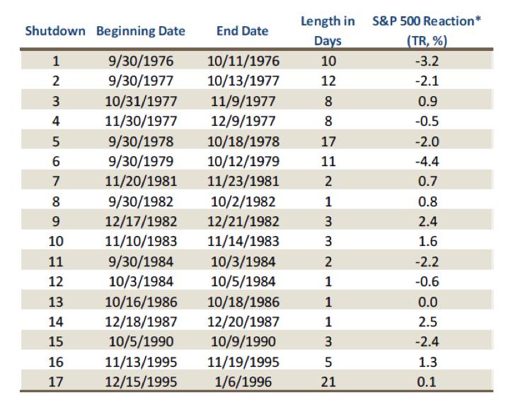 government shutdown stock market performance