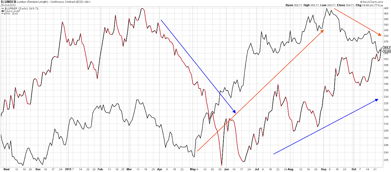 lumber vs 10 year note