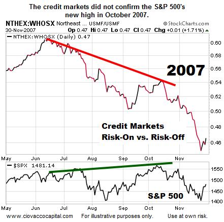2007 credit markets health