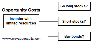 opportunity costs of investing