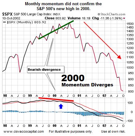 bear market signals, weak market momentum chart