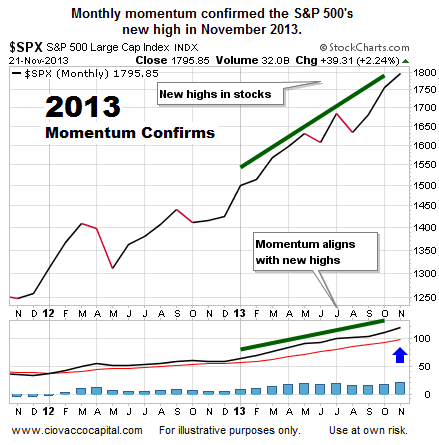 sp 500 monthly momentum chart_2013