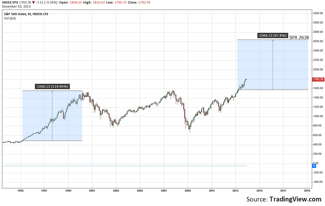 Is This The 1995 Stock Market All Over Again?