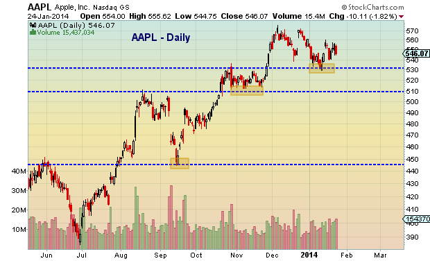 AAPL technical support levels